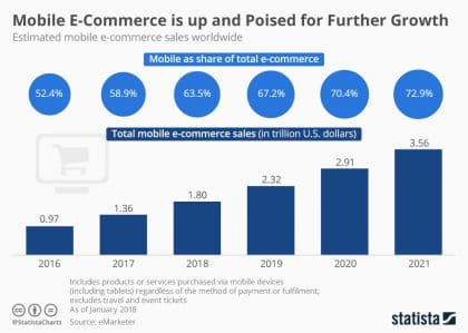 mobile e-commerce graph primax studio